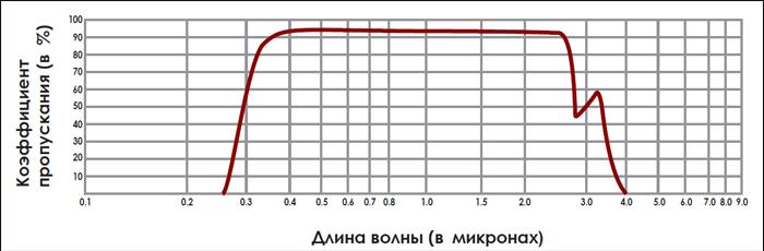 Спектр пропускания стекла марки Кодиал (Kodial), используемого в вакуумных окнах данной серии.